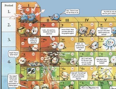 卡通元素周期表图片